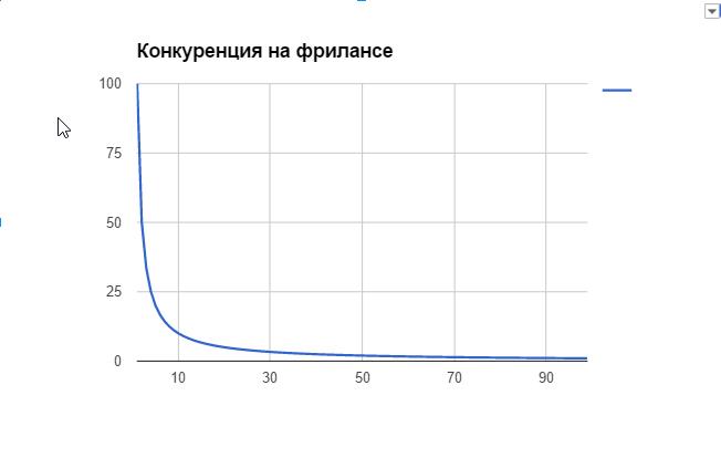 График конкуренции фрилансеров